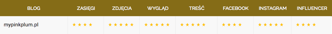 ranking-dom-i-pasje